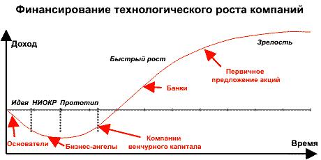 Венчурный Капитал И Его Применение В Развитии Шпаргалка