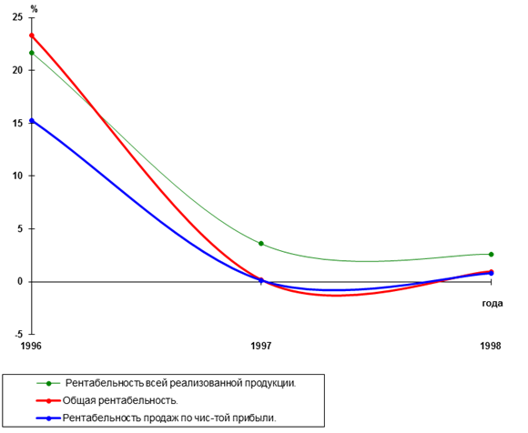 Как сделать выводы анализа прибыльности и рентабельности