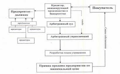 Особенности процедуры банкротства в россии