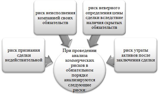 Организация технологии управления риском в коммерческом банке - достаточно емкий, продолжительный проект