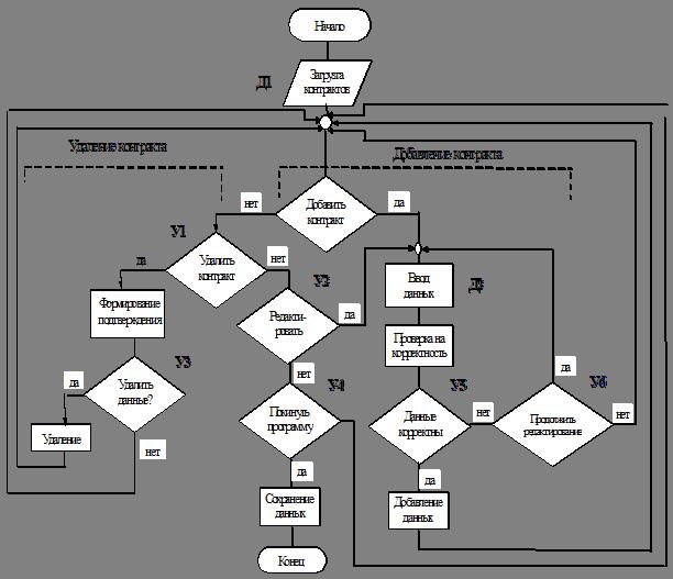 ТЕХНИКО ЭКОНОМИЧЕСКОЕ ОБОСНОВАНИЕ ДИПЛОМНОГО ПРОЕКТА Технико  Технико экономическое обоснование создания программного продукта
