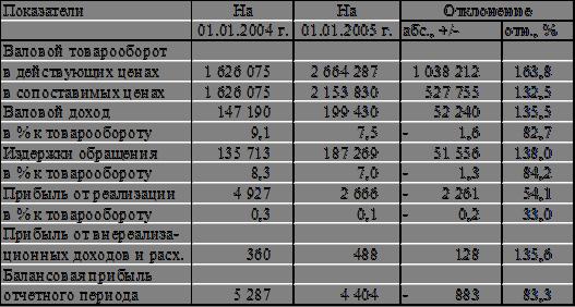 Валовые доходы по отношению к товарообороту
