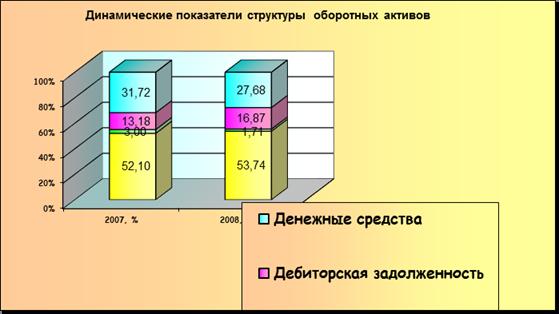 доля запасов в оборотных активах несколько вариантов текстов