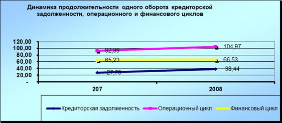 Средний срок дебиторской задолженности определяется как отношение
