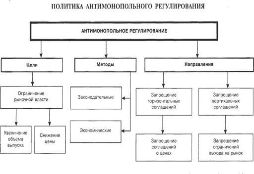 Методы антимонопольной политики в рф