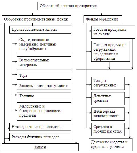 Шпаргалка анализ оборотного капитала
