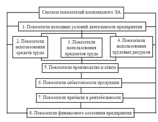 Курсовая работа тема производительность труда как обобщающий  Курсовая работа производительность труда