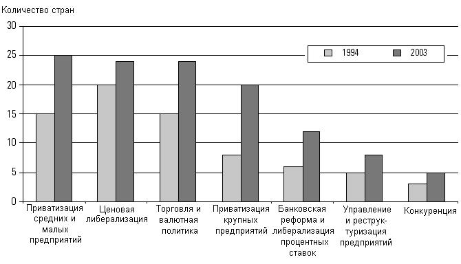 процесс приватизации предприятий в узбекистане врачи