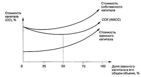 Концепция стоимости капитала формулы