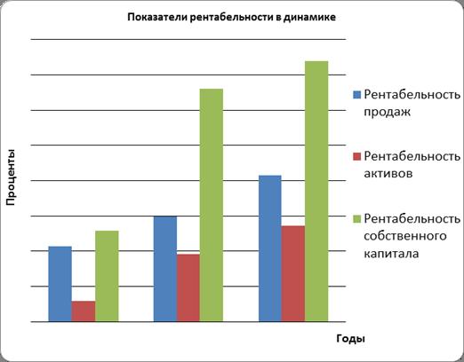Показатели рентабельности зао вильрам