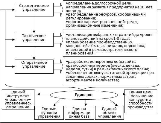 Взаимосвязь организации и тактики в деятельности овд