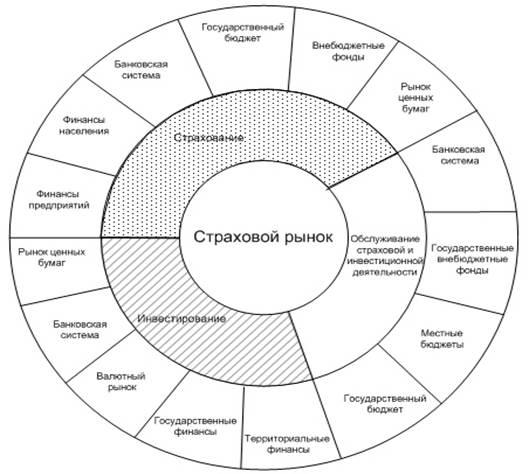 Роль страхования в системе финансовых отношений