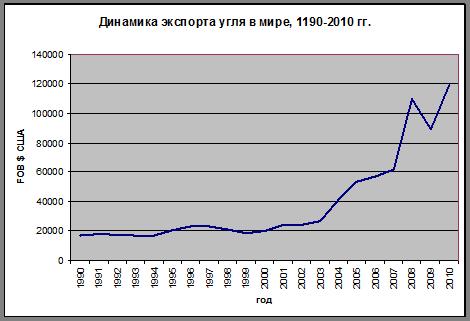 Офис экспортеры каменного угля в мире погоды Новокузнецке месяцам