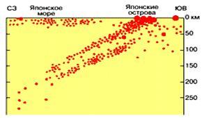 типи землетрусів