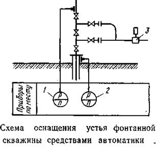 6 оборудование фонтанной скважины