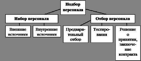 Организация труда в гостинице Организация работы персонала  Система подбора персонала в гостинице