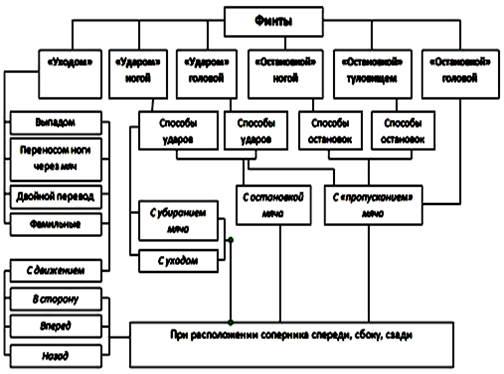 Схема футбольных финтов