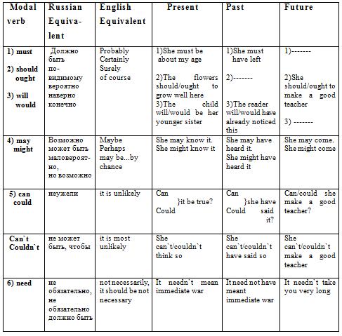Useful English Modal Verbs Introduction