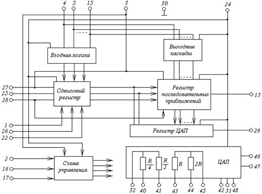 Разработка цифровой схемы