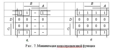 Минимизация методом испытания на лишний член