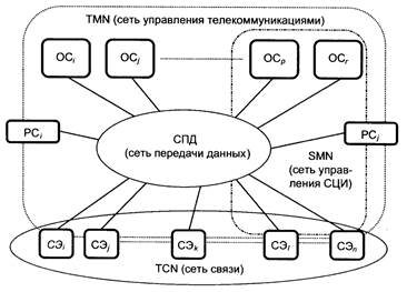 Общие сведения о схемах управления