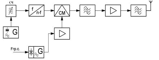 калькулятор по функциональной схеме себя четко определила