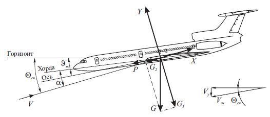 вентиляции чистых угол набора высоты ту-154 убор, сделанный специально