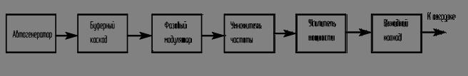 структурная схема радио-передатчика