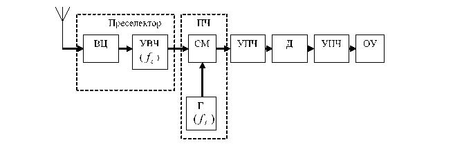Супергетеродинные приемники прямого преобразования