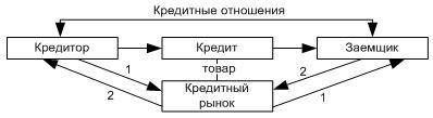 Государство как участник кредитных отношений