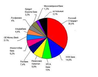 Анализ деятельности ЗАО «Банк Русский Стандарт» на рынке потребительского кредитования