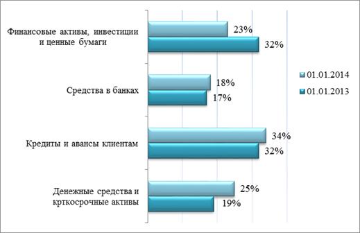 Оценка кредитной деятельности банка учебник