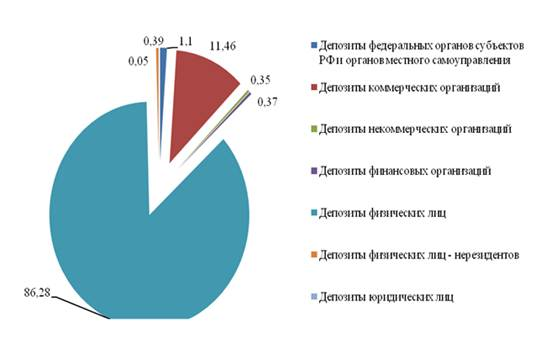 Анализ депозитного портфеля банка Депозитная деятельность банка  Рисунок 7 Структура депозитного портфеля ОАО Сбербанк России на 01 01 2012 года %