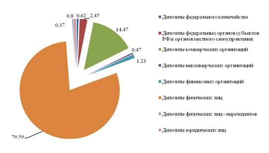 Анализ депозитного портфеля банка Депозитная деятельность банка  Рисунок 8 Структура депозитного портфеля ОАО Сбербанк России на 01 01 2013 года %
