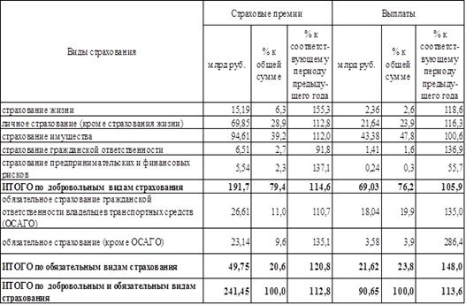 таблицу страховых выплат росгосстрах