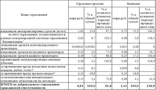 Таблицы по страхованию вкладов