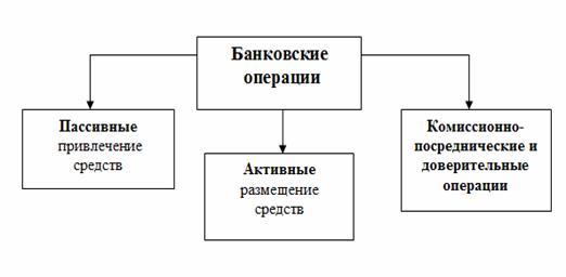 Виды услуг и их схема