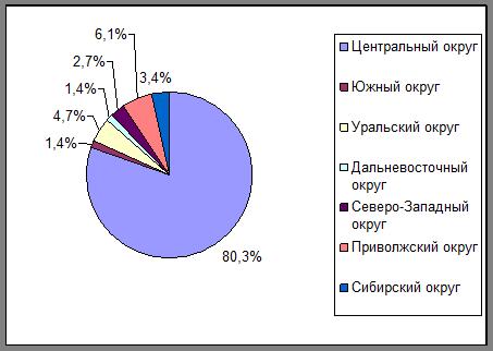 Состояние рынка потребительского кредитования в россии