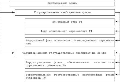 Государственных внебюджетных фондов схема