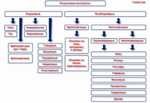 Опционы и их классификация forex broker metatrader 4