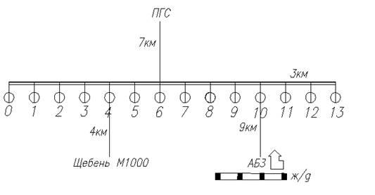 Схема снабжения трассы дорожно строительными материалами 165