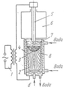 Вакуумно-дуговой переплав схема