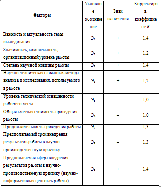 Оценка эффективности результатов выполнения теоретической  В таблице 24 представлена расшифровка факторов с соответствующими внутрифакторными рангами Структура рангов каждого фактора построена по прямой в отличие