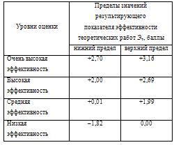 Оценка эффективности результатов выполнения теоретической  Работа считается соответствующей предъявленным требованиям в том случае когда величина ее результирующей эффективности Эт является положительной Эт > 0