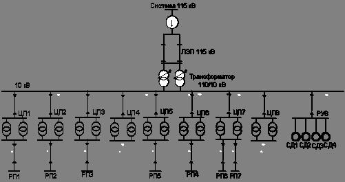 Электроснабжение предприятия формулы электроснабжение агзу от дэс