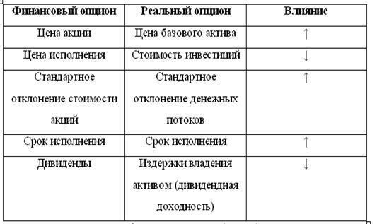 Метод Реальных Опционов Оценки