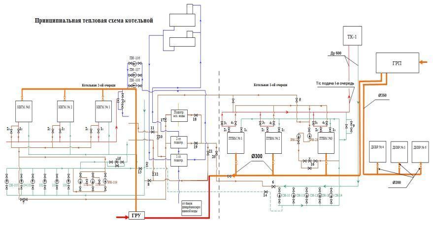 Принципиальные схемы котельных и систем теплоснабжения
