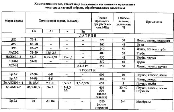 расшифровка сплавов металлов справочник Дополнительный