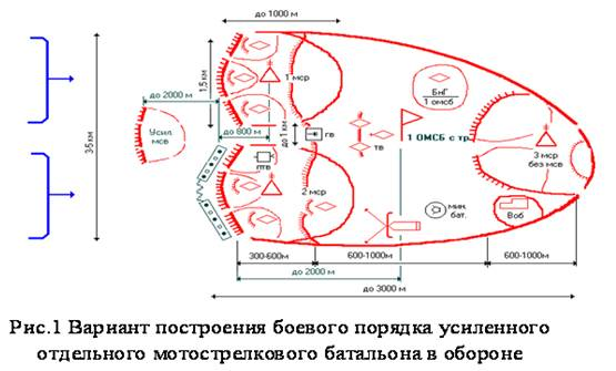 контроль качества боевой порядок в обороне вычисления