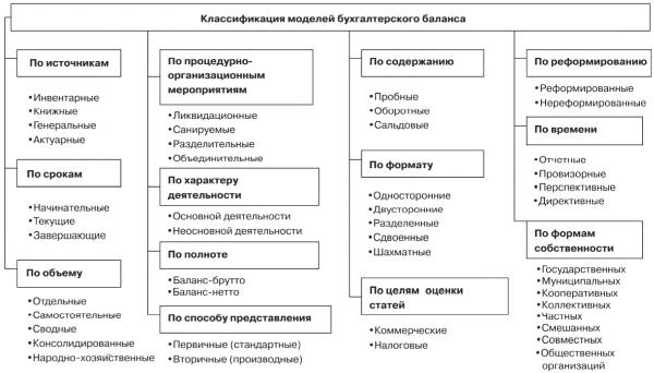 Баланса бухгалтерская шпаргалка модель бухгалтерского и отчётность понятия